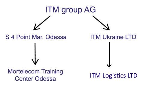 itm-group-ag-1-476x305